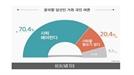 """국민 10명 중 7명 """"윤미향 사퇴해야 한다"""""""