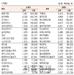 [표]코스닥 기관·외국인·개인 순매수·도 상위종목(5월 27일-최종치)