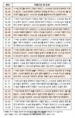 오늘의 재운[5월 28일]