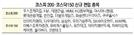 [코스피200·코스닥150지수 변경]한진칼,포스코케미칼 등 11개사 새로 편입