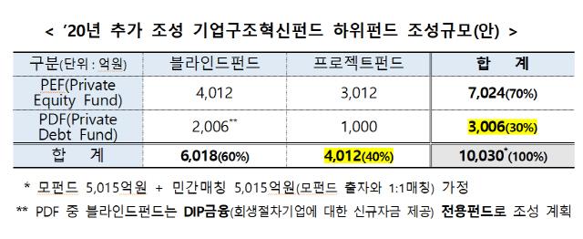 구조조정, 혈세투입→시장중심...펀드 1조 늘리고 대기업에도 투자