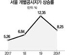 명동 네이처리퍼블릭 ㎡당 2억 육박...보유세 49% 껑충