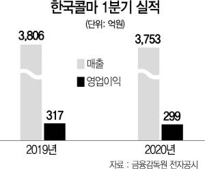 한국콜마, 제약사업 5,100억에 매각