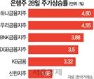 '소외株 끝판왕' 은행株 활짝