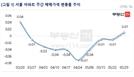 감정원 이어 민간통계서도 '반등'…서울 아파트값 9주만에 상승 전환