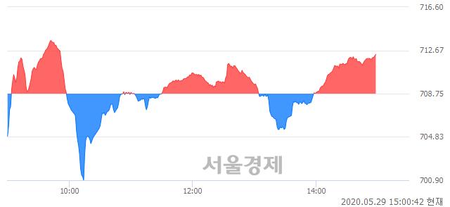 오후 3:00 현재 코스닥은 47:53으로 매수우위, 매도강세 업종은 방송서비스업(0.80%↑)
