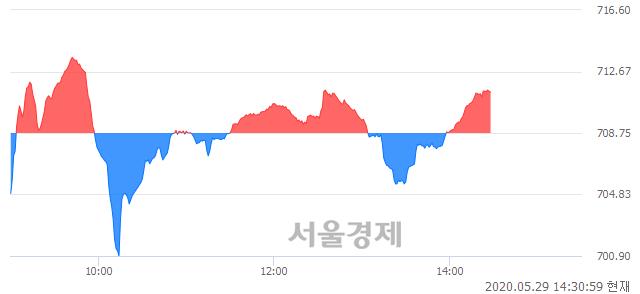 오후 2:30 현재 코스닥은 47:53으로 매수우위, 매도강세 업종은 통신서비스업(0.94%↓)