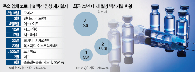 [글로벌What] 백신 최종 성공 확률 6%뿐…실제 접종시기 내년은 돼야