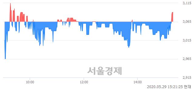 <코>네스엠, 매수잔량 378% 급증