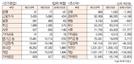 [표]유가증권·코스닥 투자주체별 매매동향(5월 29일-최종치)