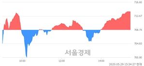 [마감 시황]  외국인 매수 우위.. 코스닥 713.68(▲4.93, +0.70%) 상승 마감