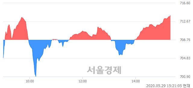 오후 3:20 현재 코스닥은 48:52으로 매수우위, 매도강세 업종은 통신서비스업(1.30%↓)