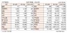 [표]유가증권·코스닥 투자주체별 매매동향(5월 29일)