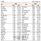 [표]코스닥 기관·외국인·개인 순매수·도 상위종목(5월 29일-최종치)