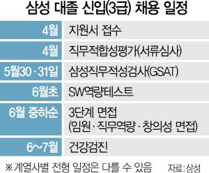 '커닝' 단속부터 난이도까지… 이틀간 열린 '삼성 고시' 총정리