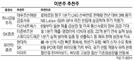 [이번주 추천주] 현대차·더존비즈온 등 실적개선 기대