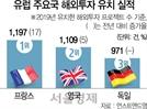 獨, 근로시간 탄력 운영 '고용유지'...佛, 稅혜택 늘려 투자 유치