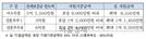 서울시, '전세금지원형 공공주택' 2,800가구 입주자 모집