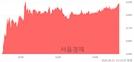 <코>파트론, 4.33% 오르며 체결강도 강세 지속(114%)