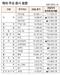 [표]해외 주요 증시 동향(5월 29일)