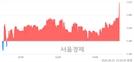 <코>링크제니시스, 3.73% 오르며 체결강도 강세 지속(157%)