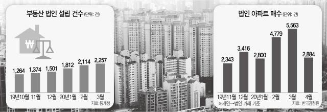 [단독] 규제 옥좨도 … 부동산 법인 설립 또 최다