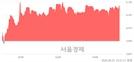 <코>에스피시스템스, 전일 대비 8.07% 상승.. 일일회전율은 2.26% 기록