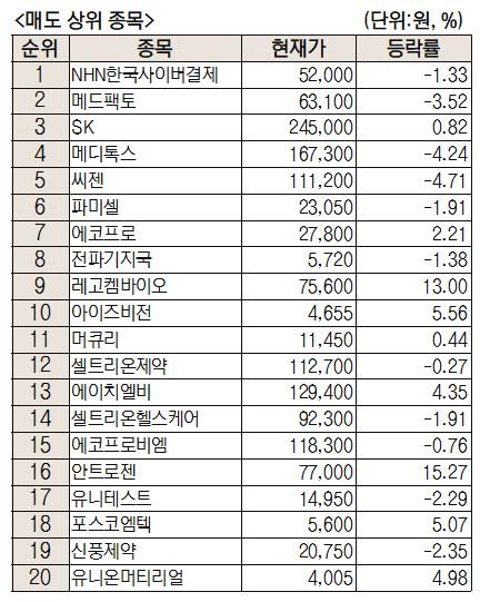 [주식 초고수는 지금]NHN한국사이버결제 집중 매수…메디톡스 매도 상위