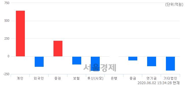 [마감 시황] 개인 매수 우위.. 코스닥 743.58(▲7.86, +1.07%) 상승 마감