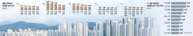 수원→군포→안산→청주…통계로 본 풍선효과史