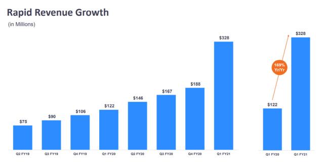 하루 3억명이 쓰는 '줌', 매출 전년비 169% 증가