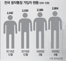 '반값 분양인데 전매제한 따위'…동탄 5.6만·위례 4.2만명 몰려