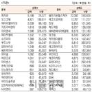 [표]코스닥 기관·외국인·개인 순매수·도 상위종목(6월 3일-최종치)