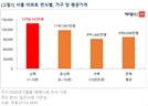 신축 14억, 구축 9억…'규제 허들에 수렴하는 서울아파트 가격'
