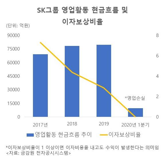 [시그널] 아직 버틸만하지만…SK, 현금창출-신용등급 위험 넘어설까