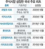 아시아 첫 '주유소 리츠' 8월 국내증시 상장