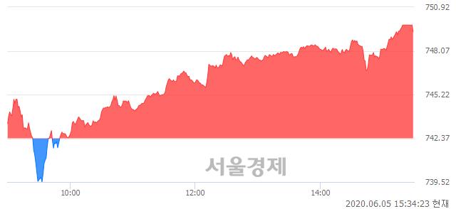 [마감 시황]  외국인 매수 우위.. 코스닥 749.31(▲6.94, +0.93%) 상승 마감