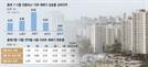 [S머니] 대출규제가 소형 아파트값 올려...상승폭 중대형의 두배
