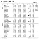 [표]IPO·장외 주요 종목 시세(6월11일)
