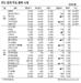 [표]IPO·장외 주요 종목 시세(6월12일)