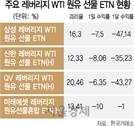 괴리율 20%…또 원유 '사이렌'