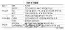[이번 주 추천주] 전기차 배터리 실적 개선 기대…삼성SDI·LG화학 추천