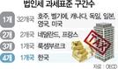 한국, 대기업·고소득자 세금 올리려... 전세계 유례없는 '과표 난도질'