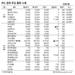 [표]IPO·장외 주요 종목 시세(6월 19일)