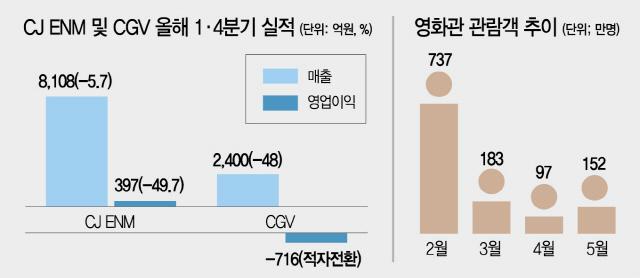 [단독] CJ '코로나發 위기감' 고조…계열사 실적따라 구조조정 강도 조절