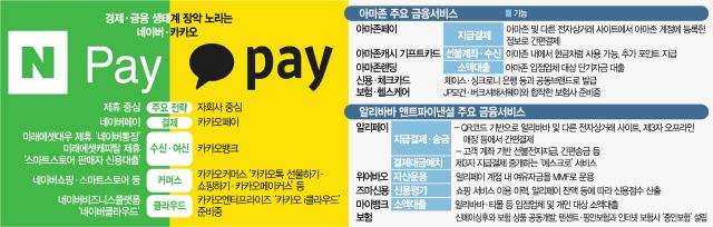 [단독]'통장'만든 네이버 대출도 한다...'금융 포식자'되나