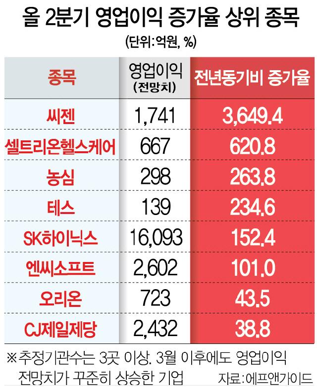 씨젠 '코로나 매직'...영업익 3,649% 폭증