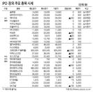 [표]IPO·장외 주요 종목 시세(6월 24일)