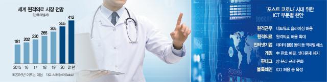 코로나 치료 못 받은 해외 근로자, 서울 병원서 원격진료 받는다