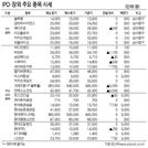 [표]IPO·장외 주요 종목 시세(6월 26일)